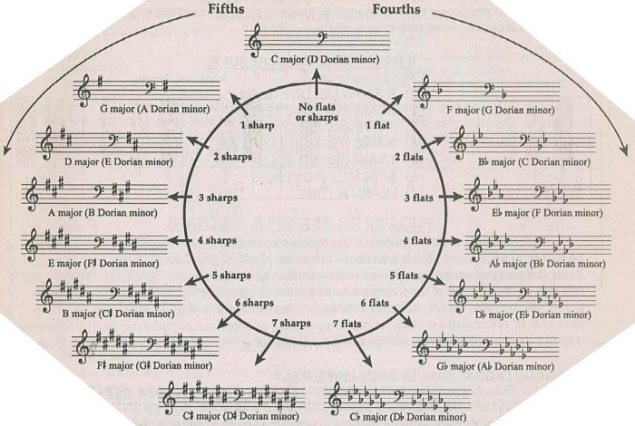 circle-5ths-bass-clef