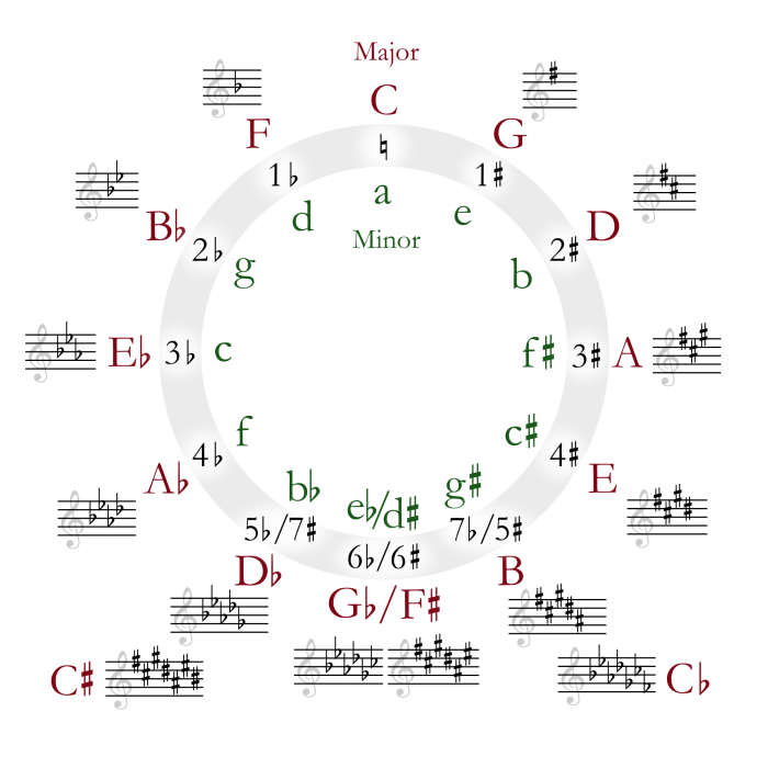 circle_of_fifths_deluxe_4-svg